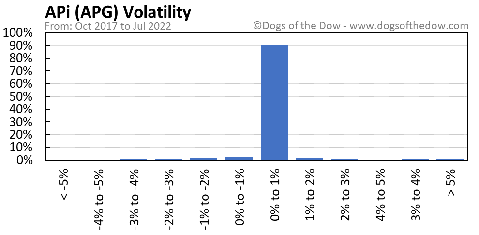APG volatility chart