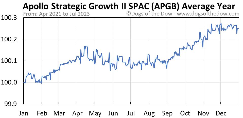 APGB average year chart