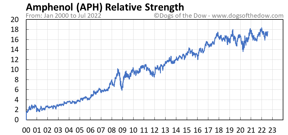 APH relative strength chart