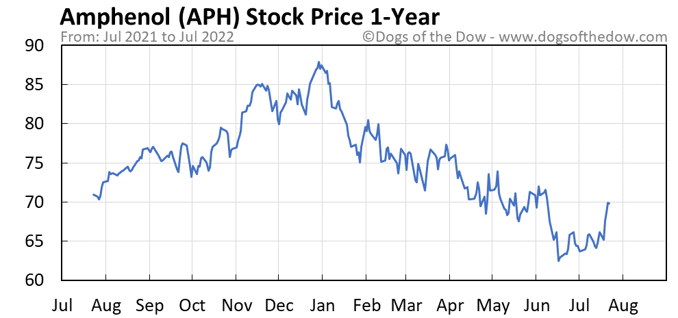 APH 1-year stock price chart