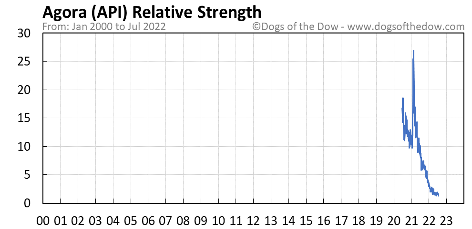 API relative strength chart