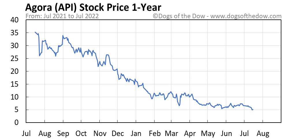 API 1-year stock price chart