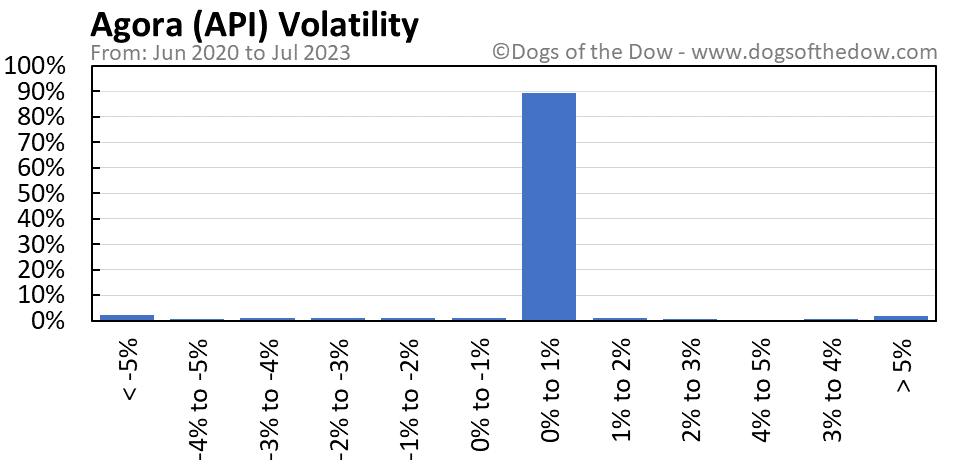 API volatility chart