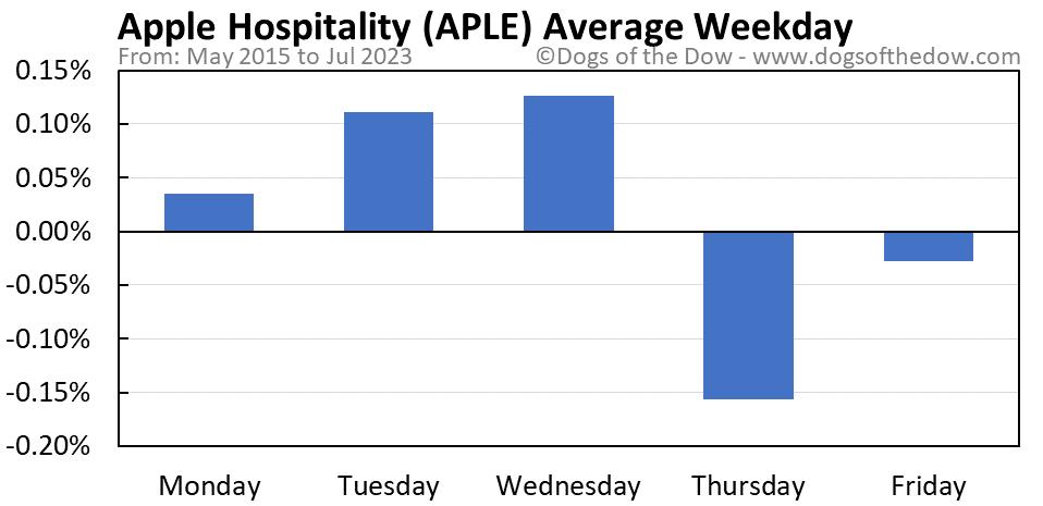APLE average weekday chart