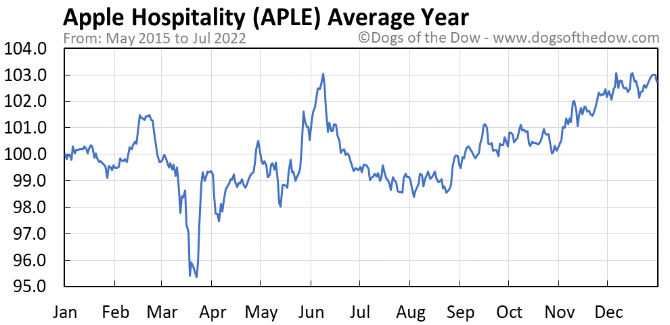 APLE average year chart