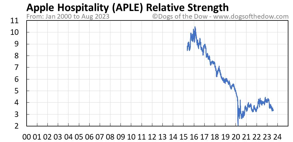 APLE relative strength chart