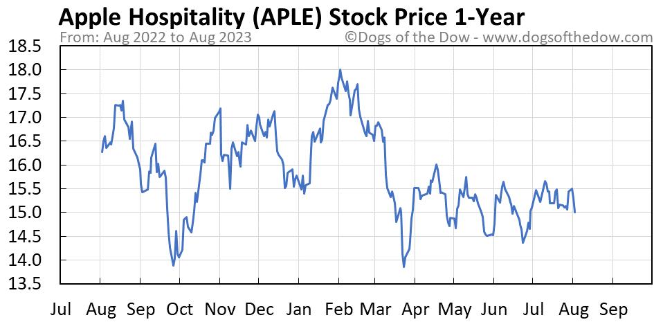 APLE 1-year stock price chart
