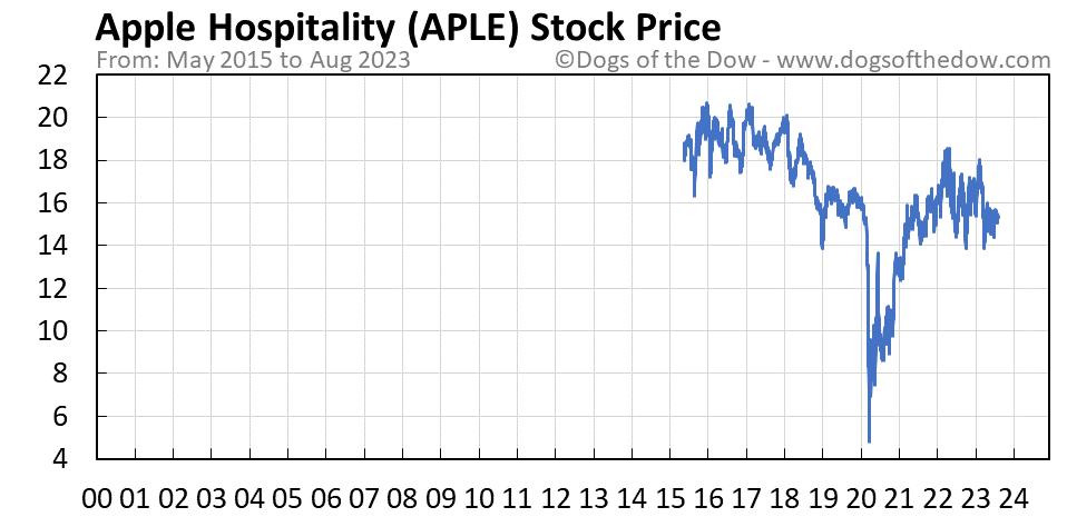 APLE stock price chart
