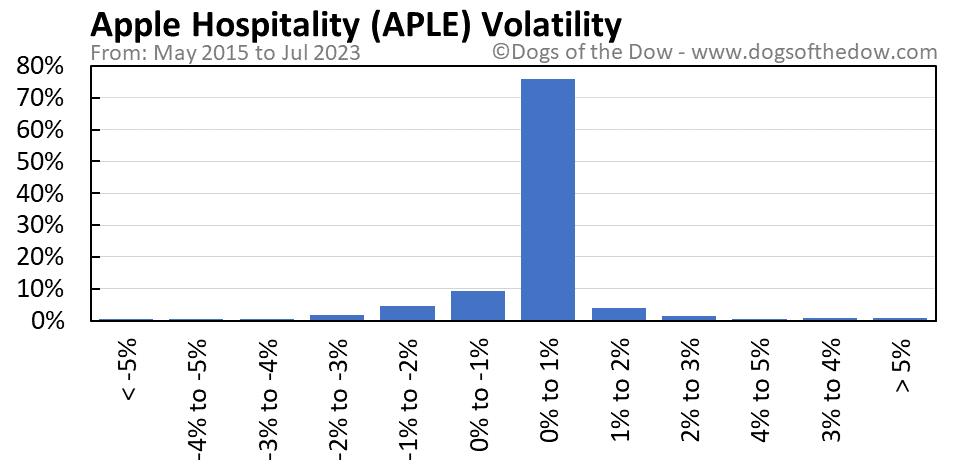 APLE volatility chart