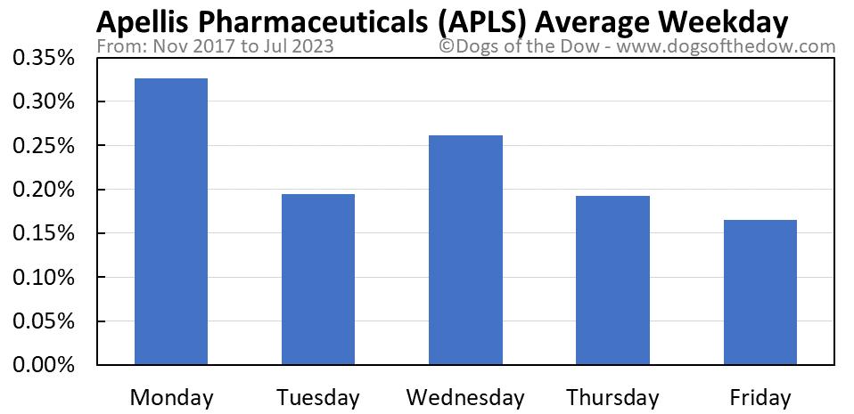 APLS average weekday chart