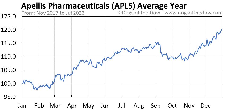 APLS average year chart