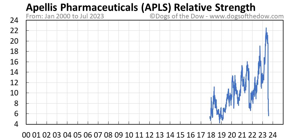 APLS relative strength chart
