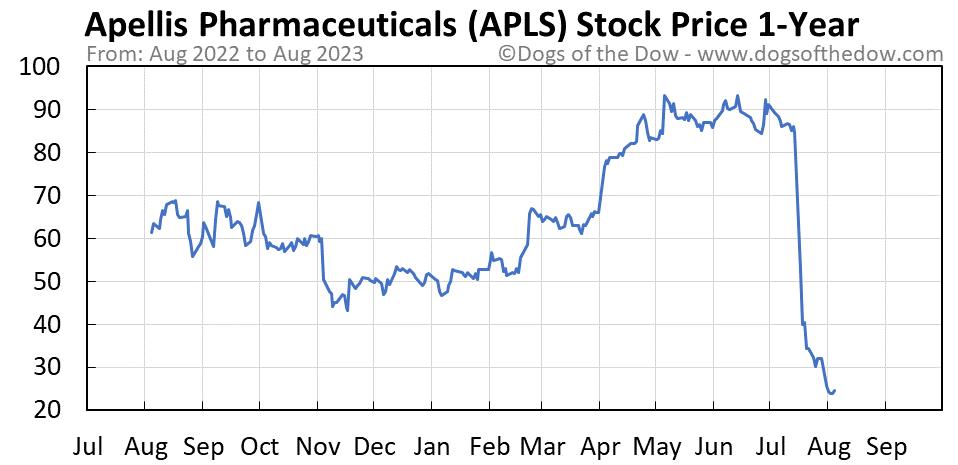 APLS 1-year stock price chart