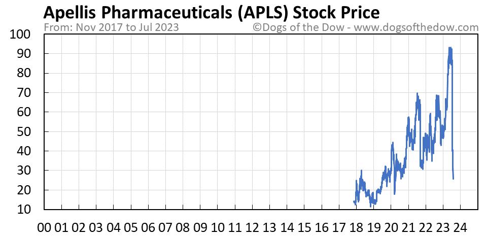 APLS stock price chart