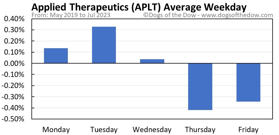 APLT average weekday chart