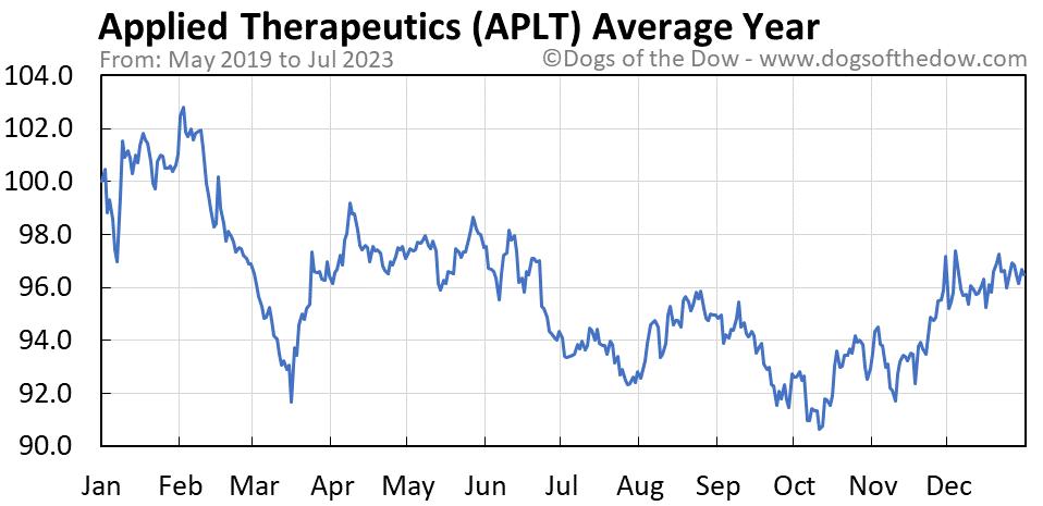 APLT average year chart