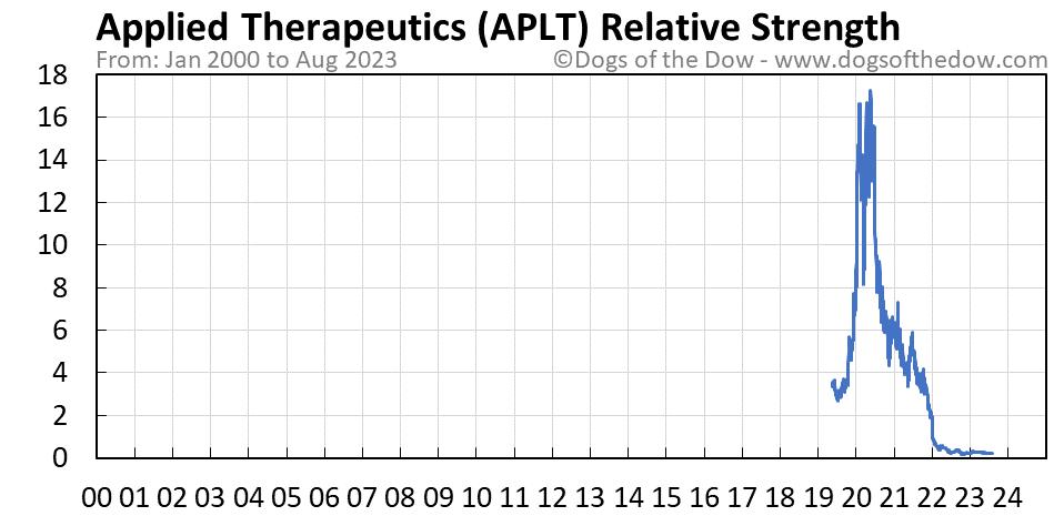APLT relative strength chart
