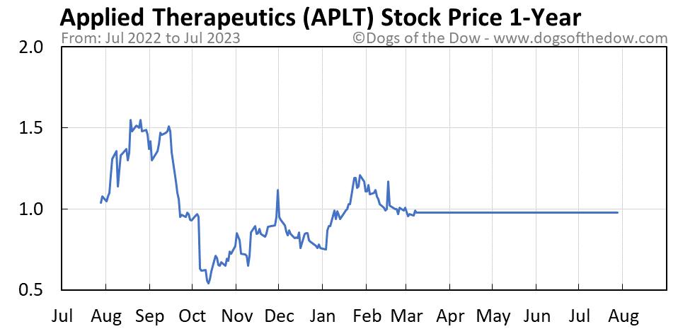 APLT 1-year stock price chart