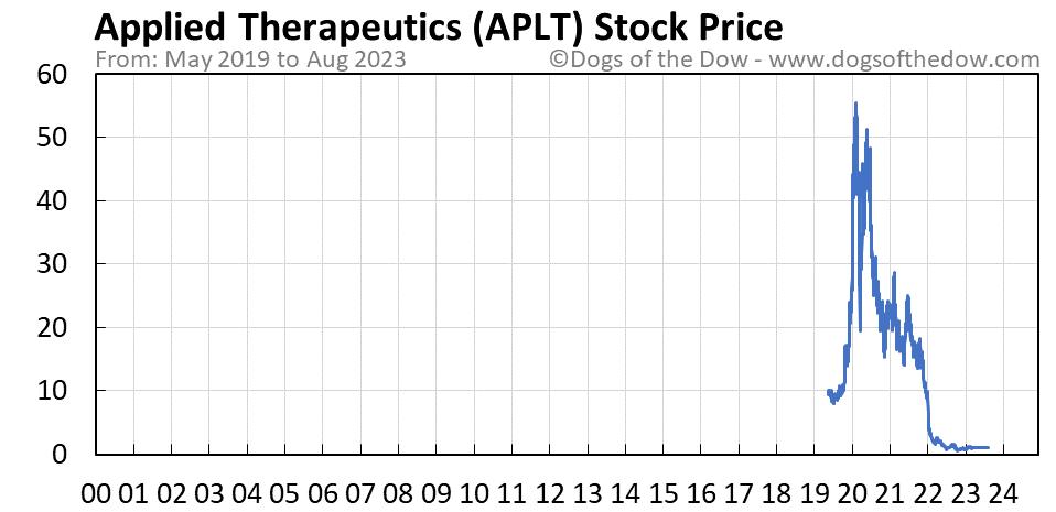 APLT stock price chart