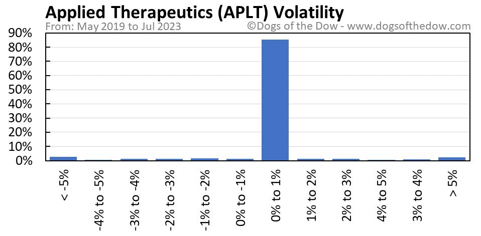 APLT volatility chart