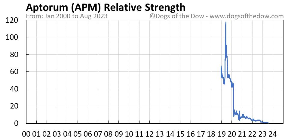 APM relative strength chart