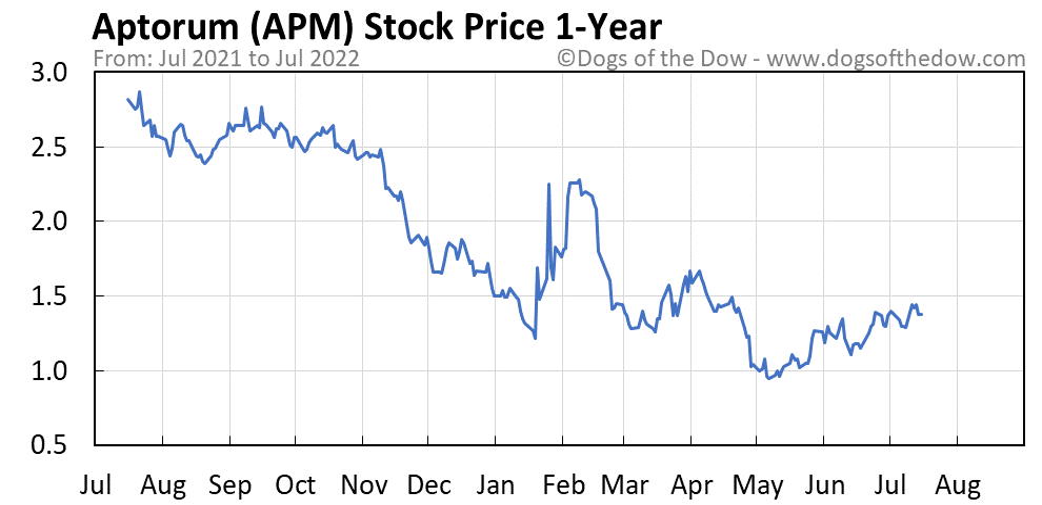 APM 1-year stock price chart