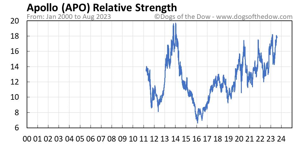 APO relative strength chart
