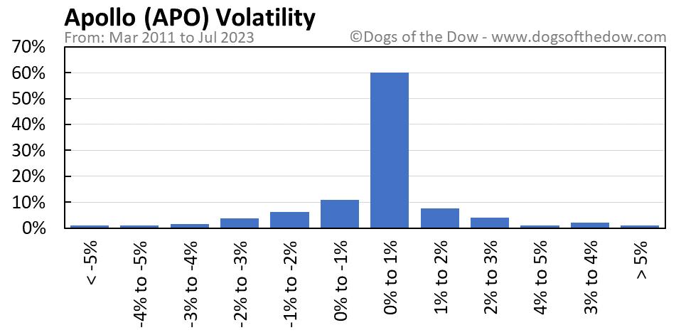 APO volatility chart