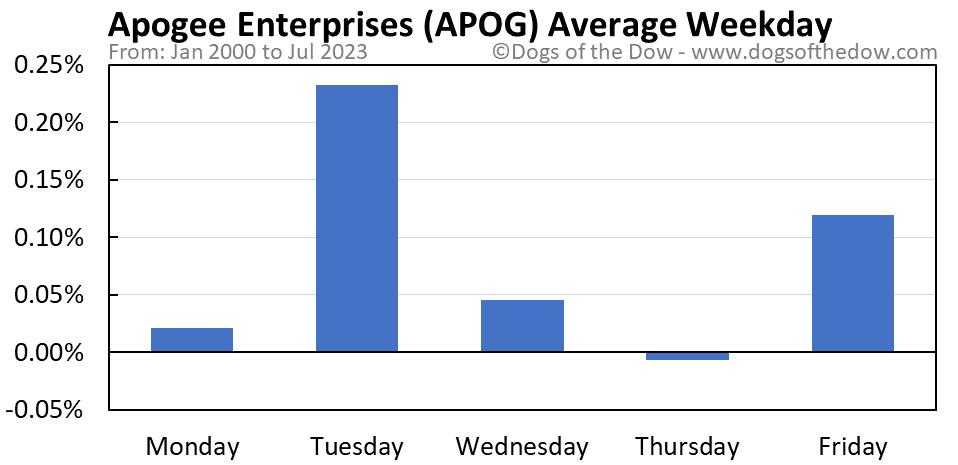 APOG average weekday chart
