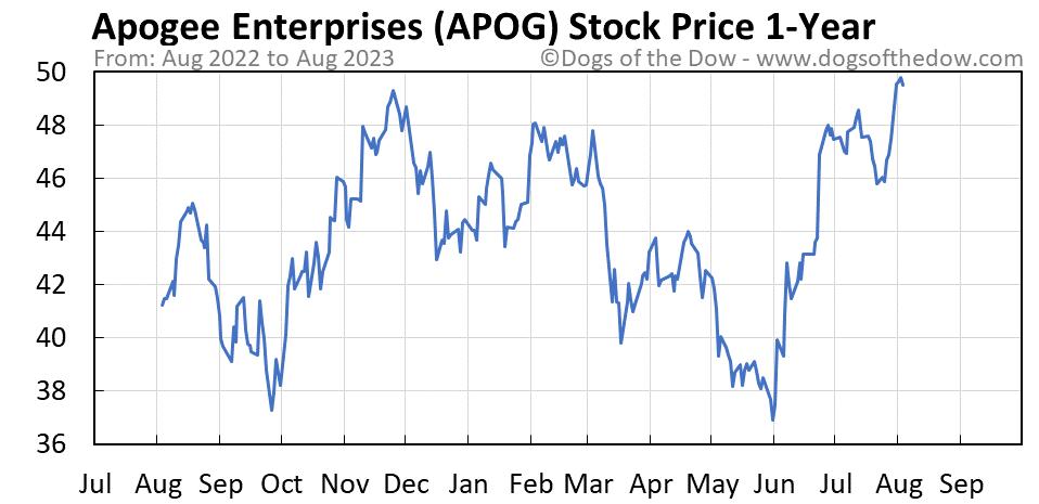 APOG 1-year stock price chart