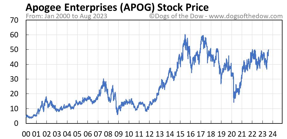 APOG stock price chart