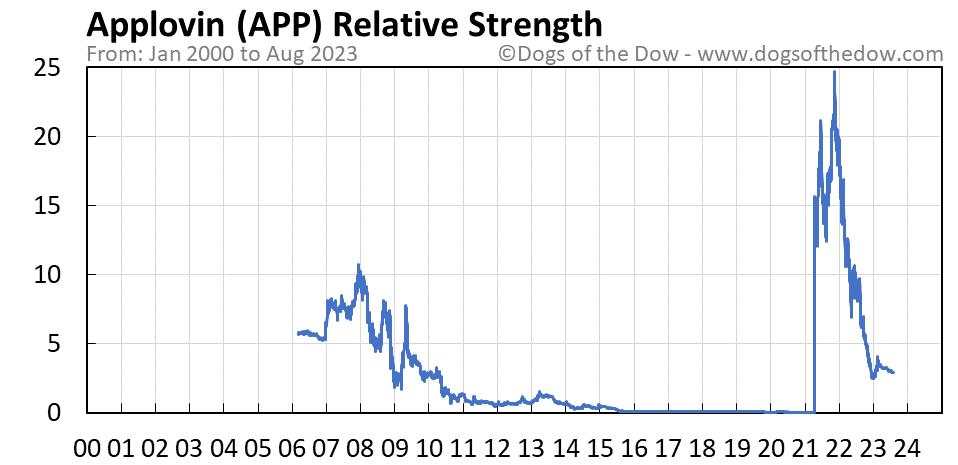 APP relative strength chart