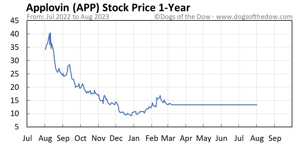 APP 1-year stock price chart