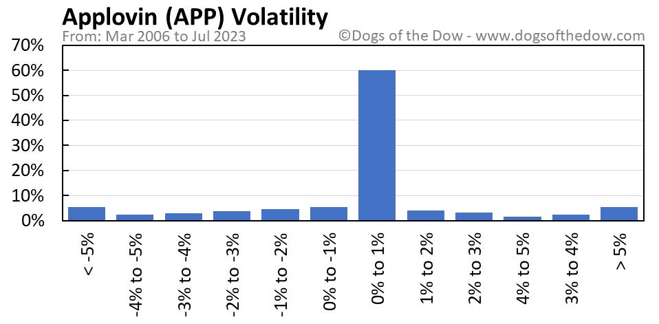 APP volatility chart