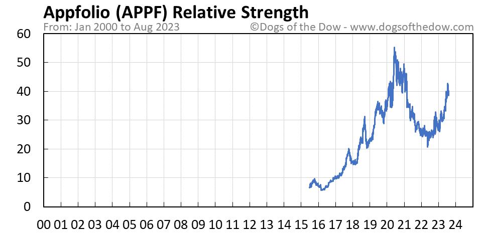 APPF relative strength chart