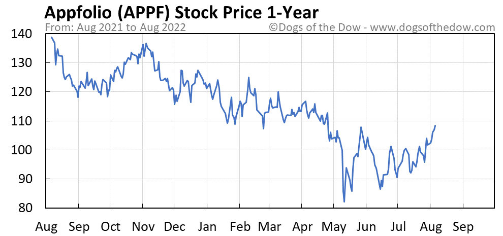APPF 1-year stock price chart