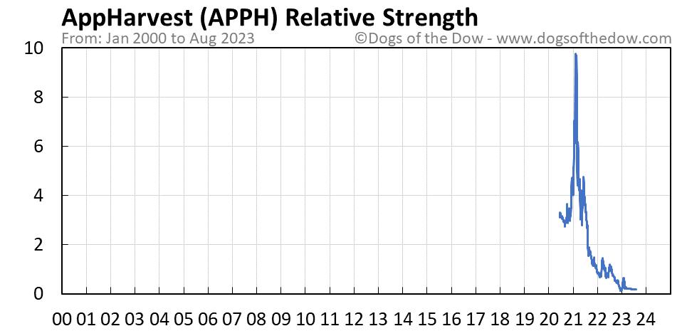 APPH relative strength chart
