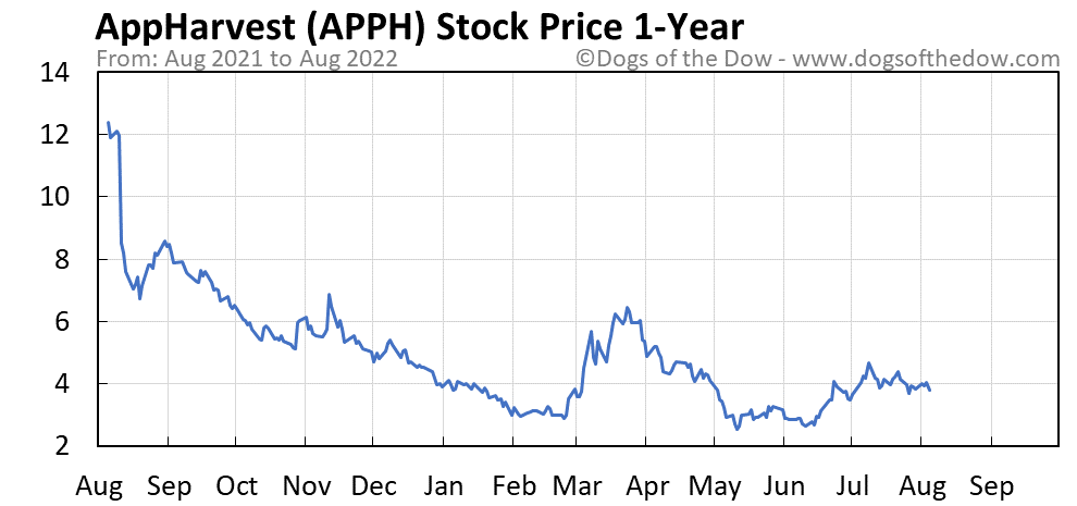 APPH 1-year stock price chart