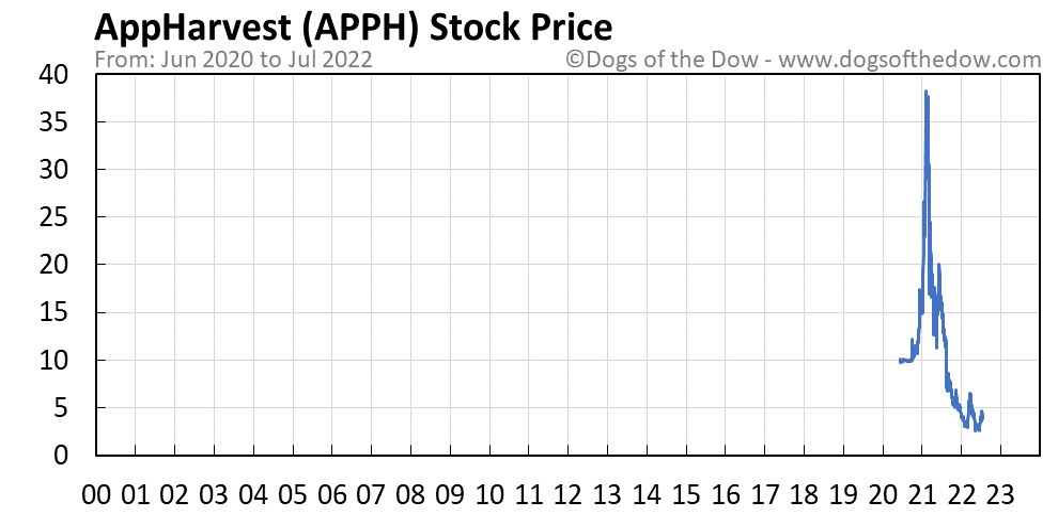 APPH stock price chart