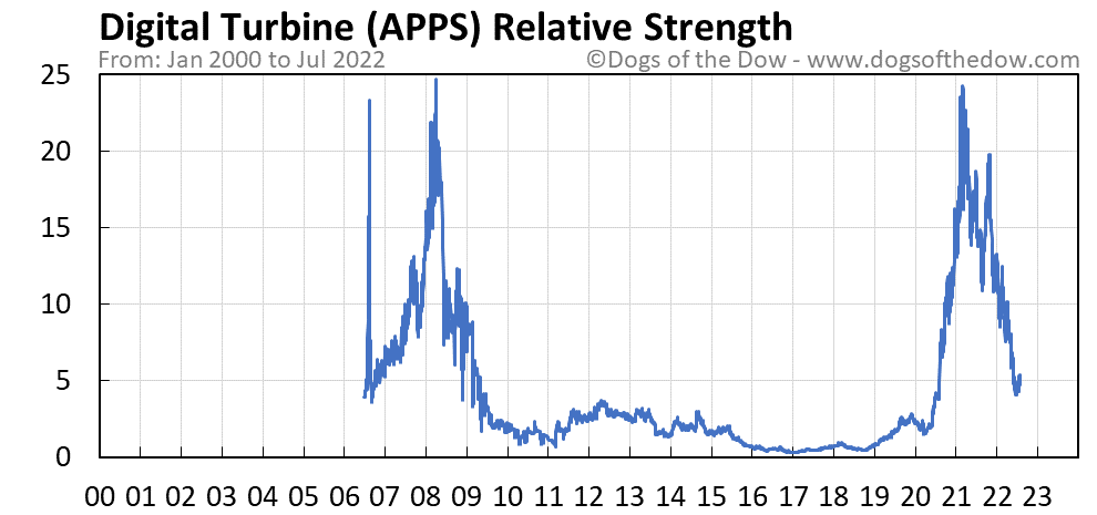 APPS relative strength chart