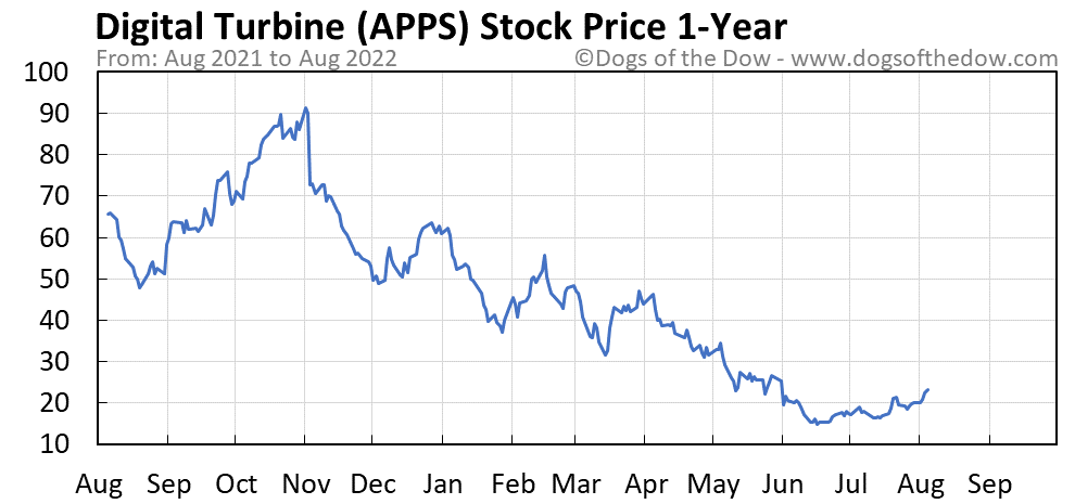 APPS 1-year stock price chart