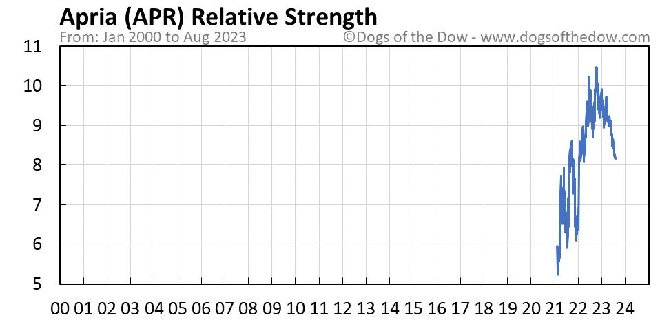 APR relative strength chart