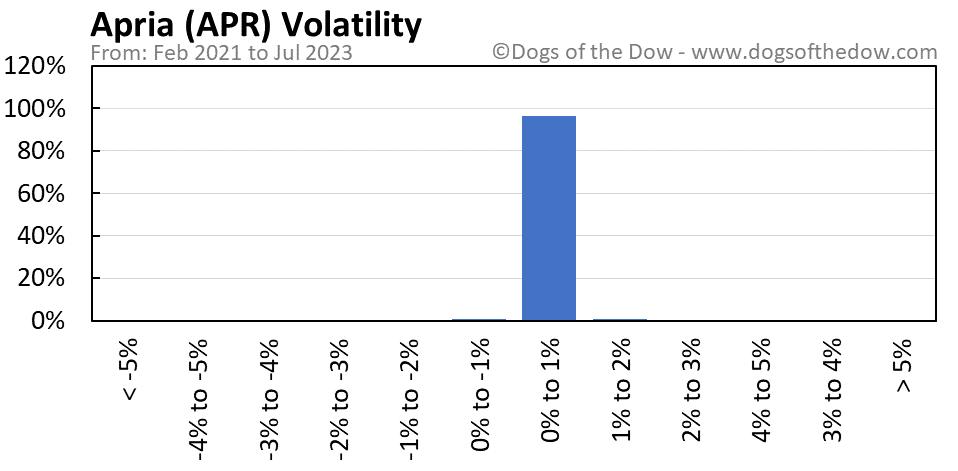 APR volatility chart