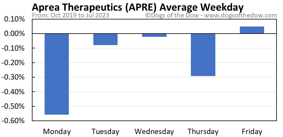 APRE average weekday chart