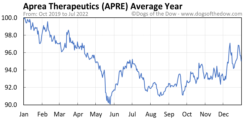 APRE average year chart