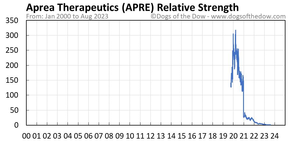 APRE relative strength chart
