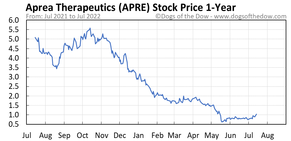 APRE 1-year stock price chart