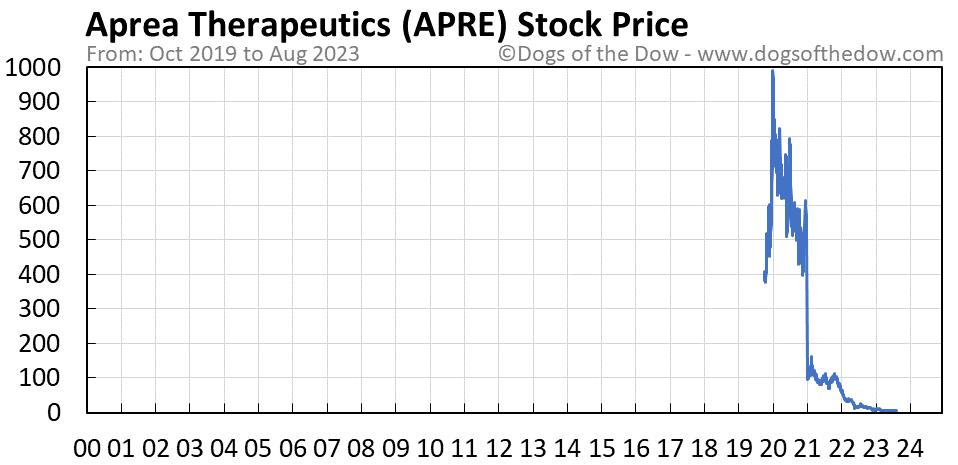 APRE stock price chart