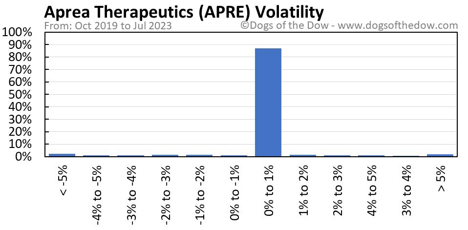APRE volatility chart
