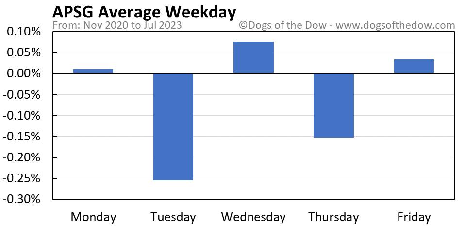 APSG average weekday chart